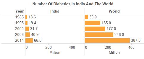 diabetics_comparison