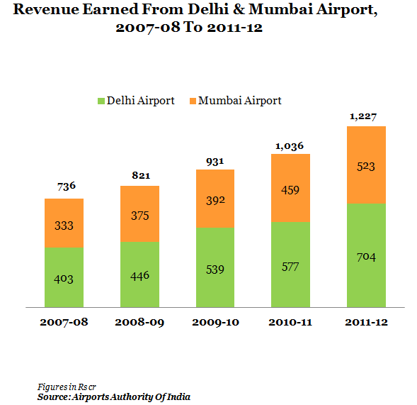 Revenues From Delhi And Mumbai Airport Authority