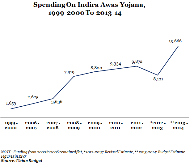 funds spending on indira awas yojana from 1999-2000 to 2013-2014 scale graph