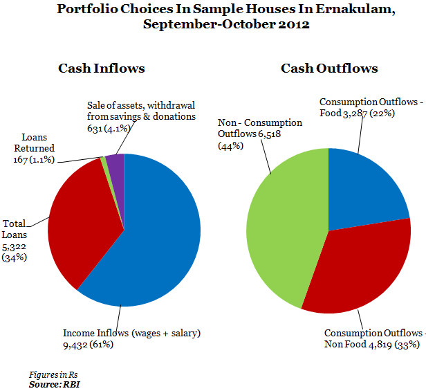 portfolio Choices in simple houses in ernakulam September-October 2012