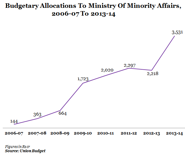 budgetary allocations to ministry of minority affairs 2006-07 to 20133-04