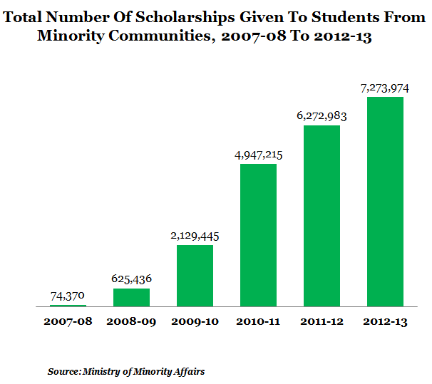 total number of scholarships given to students minority communities, 2007-08 to 2012-13