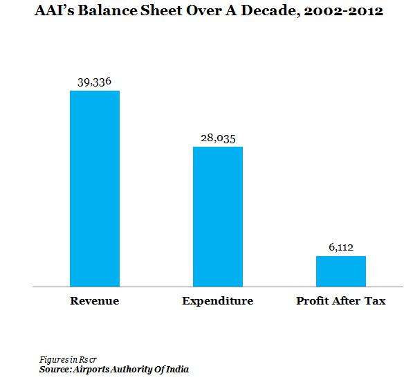 AAI's balance sheet over a decade, 2002-2012