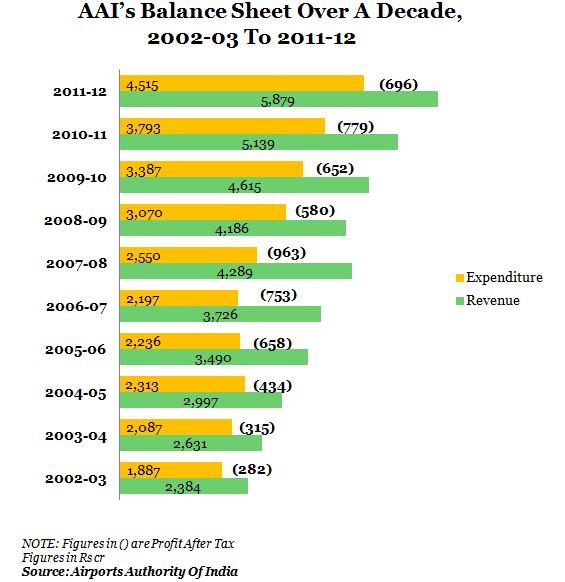 AAI's balance sheet over a decade, 2002-03 to 2012-13