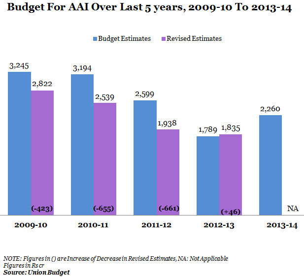 budget for AAI over last 5 years,2009-10 to 2013-14