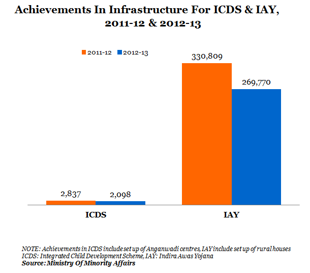 achievements in infrastructure for ICDS and IAY,2011-12 and 2012-2013