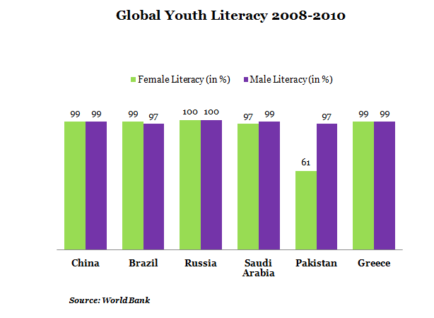 Global Youth Literacy Between 2008 to 2010 Graph Report by India Spend news and Data Journalism