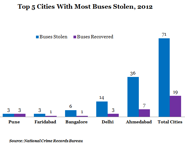 top five cities with most buses stolen at 2012 graph report by NCRB