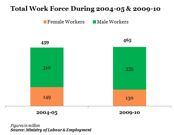 women employment in india At evidence for policy design, research has taught us five key lessons about women and work in india: 1 women want to work  jobs near home attract women.