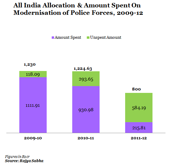 all india allocation and amount spent on modernisation of police forces 2009-12
