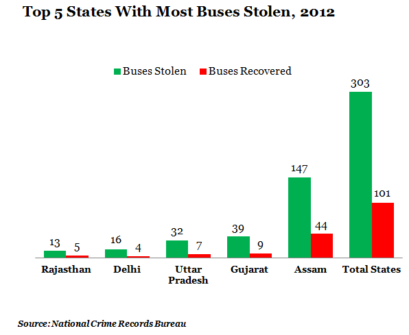 top five states with most buses stolen at 2012 graph report by NCRB