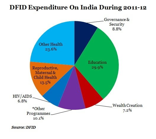 graph-4-dfid-expenditure-on-india