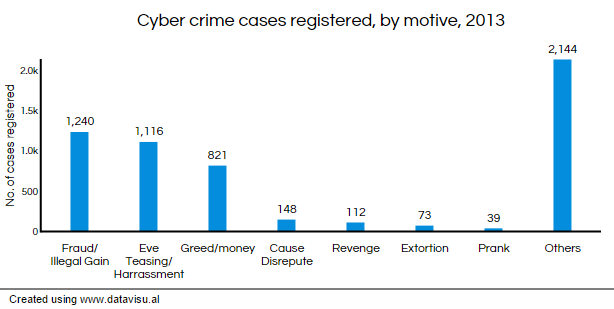 n cyber crime soars % in years business standard news top motives for cyber crime illegal gain and harassment graph motive