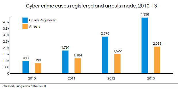 n cyber crime soars % in years graph1