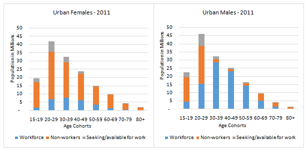 Urban India and its Female Demographic Dividend | IndiaSpend