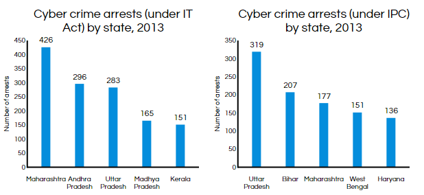 n cyber crime soars % in years spend journalism  maharashtra tops the cyber crime list graph4