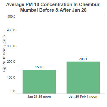 graphic_11_chembur_PM10