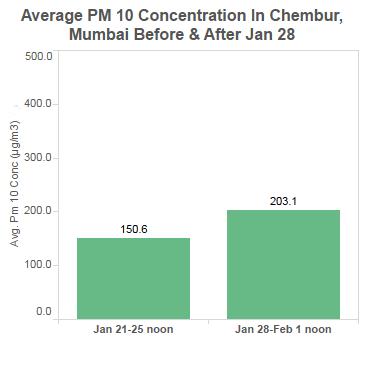 graphic_11_chembur_PM10