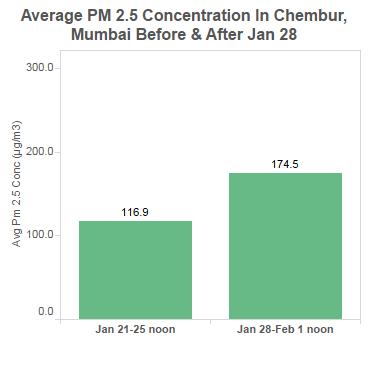 graphic_12_chembur_PM25