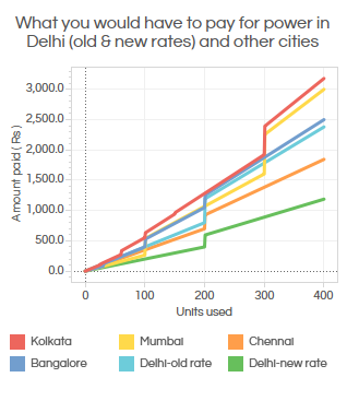 negative effect of delhi metro Everything has some positive and some negative effects let's analyze the metro rail project: positives: 1 reduction in traffic: more people using metro means lesser cars on the road 2 reduction in air pollution: lesser the number of vehicles o.