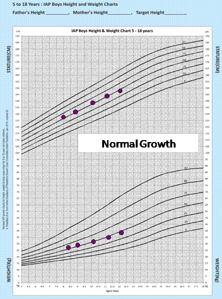 normal growth in a boy rep