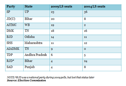 Elections 2014 The Top 10 State Parties That Will Decide Outcomes
