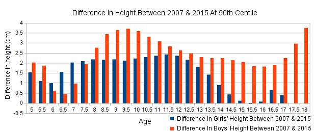 In 8 Years Boys 3 Cm And Girls 1 Cm Taller Indiaspend Journalism