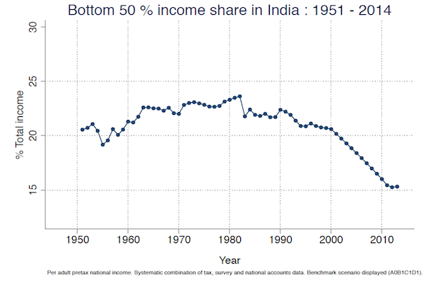 piketty bottom 50 income share