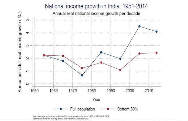 piketty national income growth