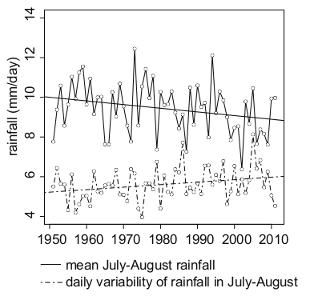 rainfall_variability