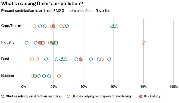 Delhi pollution: '95% of China's power plants have pollution filters; in India, 10% do'