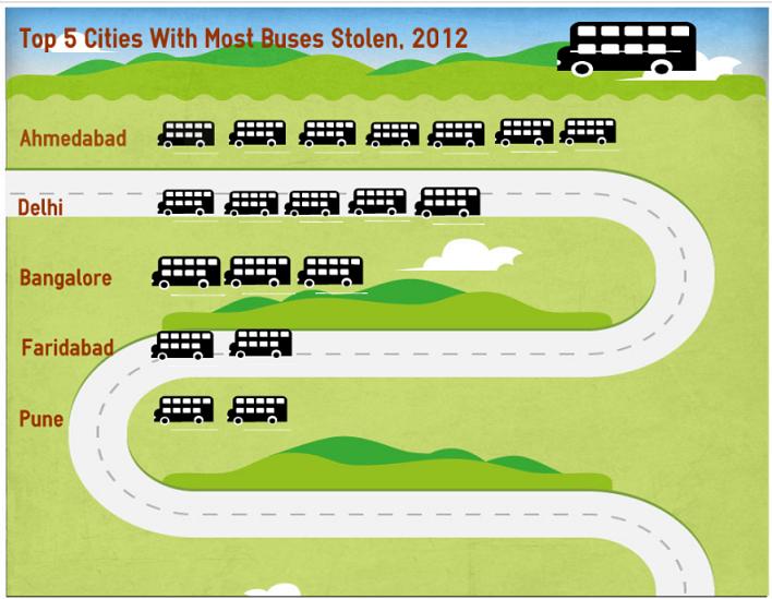 stolen_buses