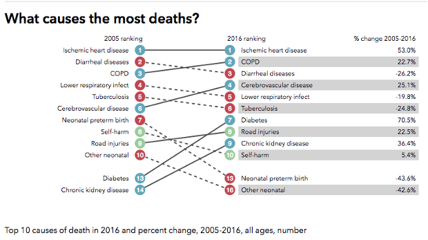 top 10 causes of death in india 2018