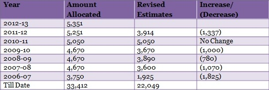 table-1-Allocations-Under-BRGF