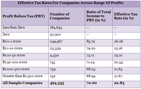 effective tax rates for companies across range of profits