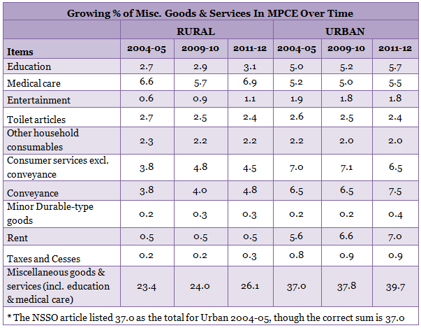 table report for growing percentage of miscellaneous goods and services section