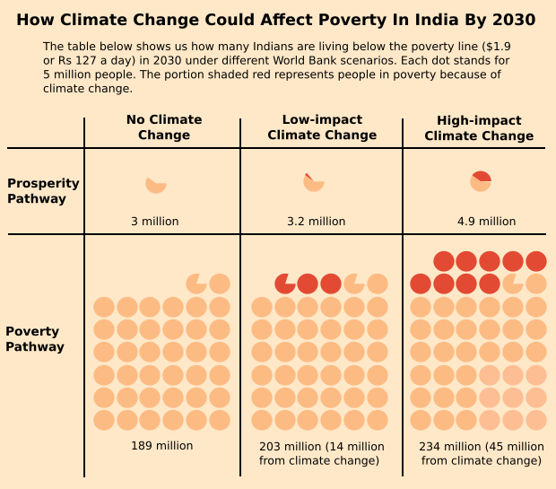 climate change and poverty Population, poverty  & climate change monica das gupta university of  maryland & population reference bureau based on paper in the world bank.