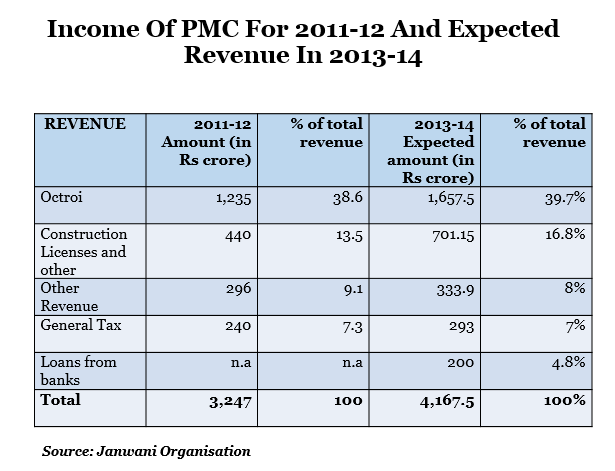 income of pmc for 2011 to 2012 and expected revenue in 2013 to 2014