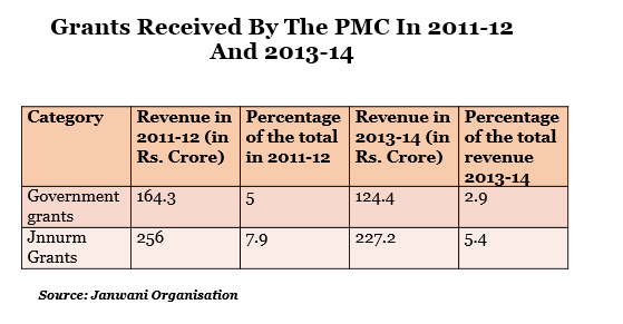 grants from the central, state government grants and the JNNURM received by the PMC in 2011-12 and 2013-14