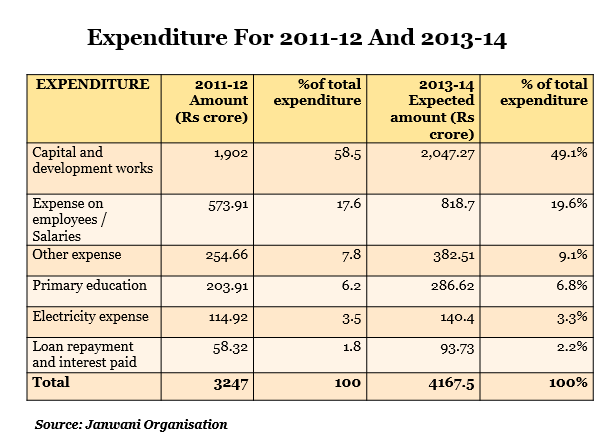 expenditure for 2011-12 and 2013-14