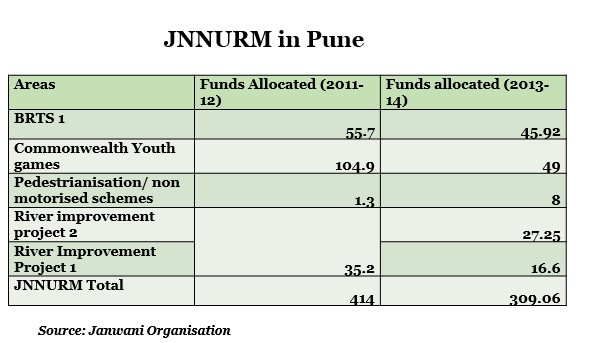 JNNURM Founds Report of Pune by indiaspend datajournalism