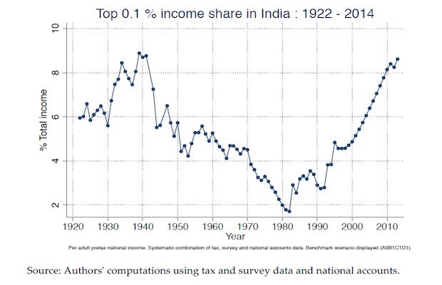 top 0.1 per cent income share