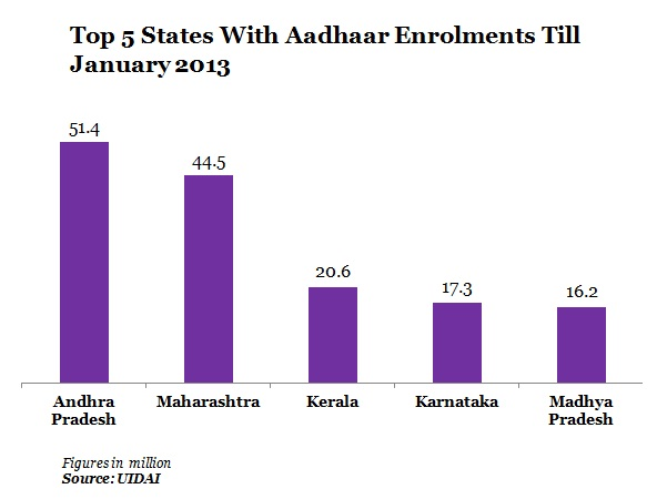 top-5-states-with-aadhaar-enrolments