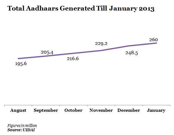 total-aadhaars-generated