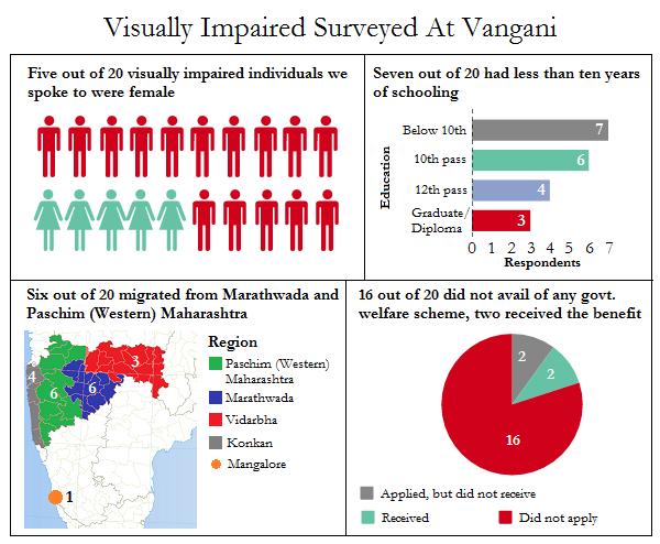 vangani - survey