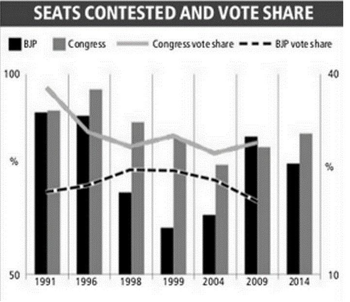 voteshare