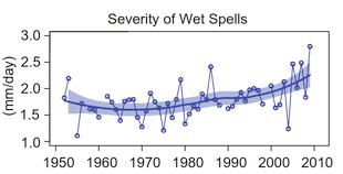 wet_spells_310