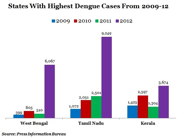 A Showman's Battle With Dengue Highlights The Failings | IndiaSpend